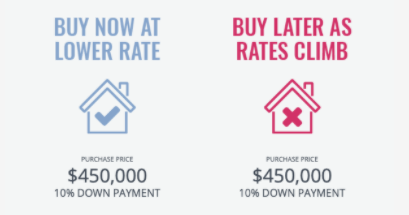 Current Interest Rates Make Now THE Time to Find Your Savannah Dream Home
